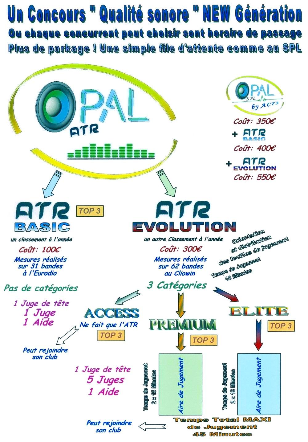 Reunion des concurrents a propos de l'OPAL ATR !!!! Descriptif