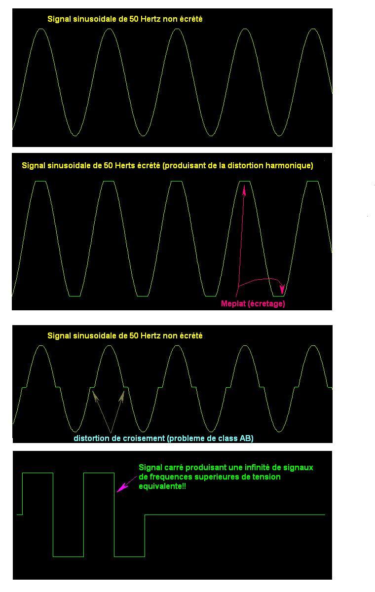 Comment mesurer la puissance en sortie d'un ampli audio... Distortion